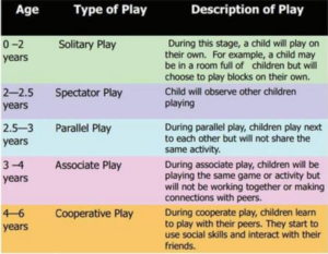 Parten's six stages of play diagram
